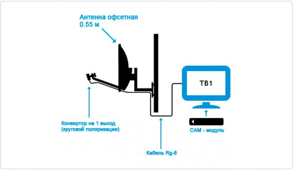 Схема подключения модуля Триколор ТВ