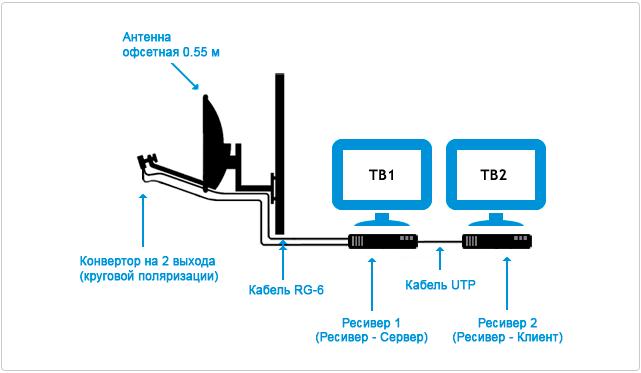 Схема подключения Триколор ТВ на 2 ntktdbpjhf