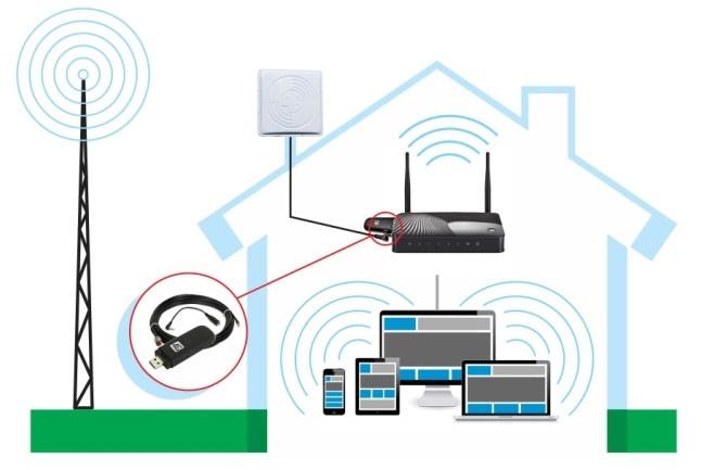 Интернет 3g/4g в частный дом и на дачу