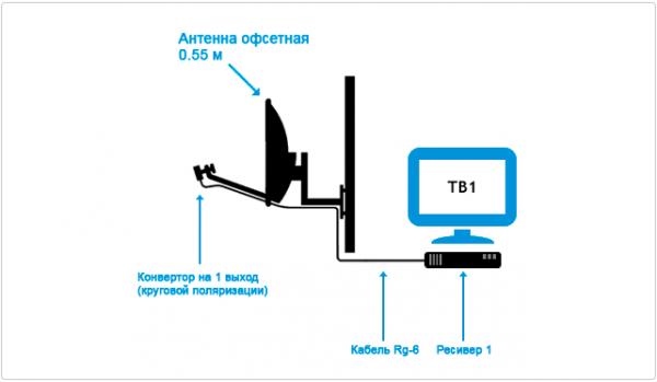 Схема подключения на Триколор ТВ на 1 телевизор