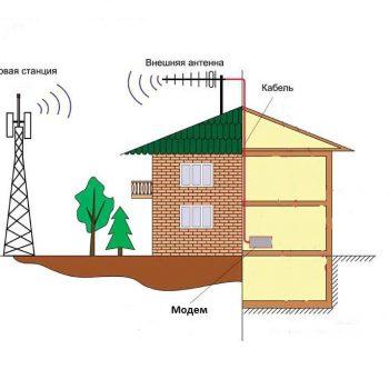 Обзор решений установки интернета в частном доме и на даче