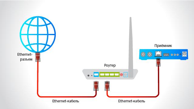 Подключение приемника Триколор к интернету